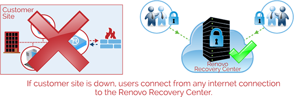 when customer site is down, users connect remotely